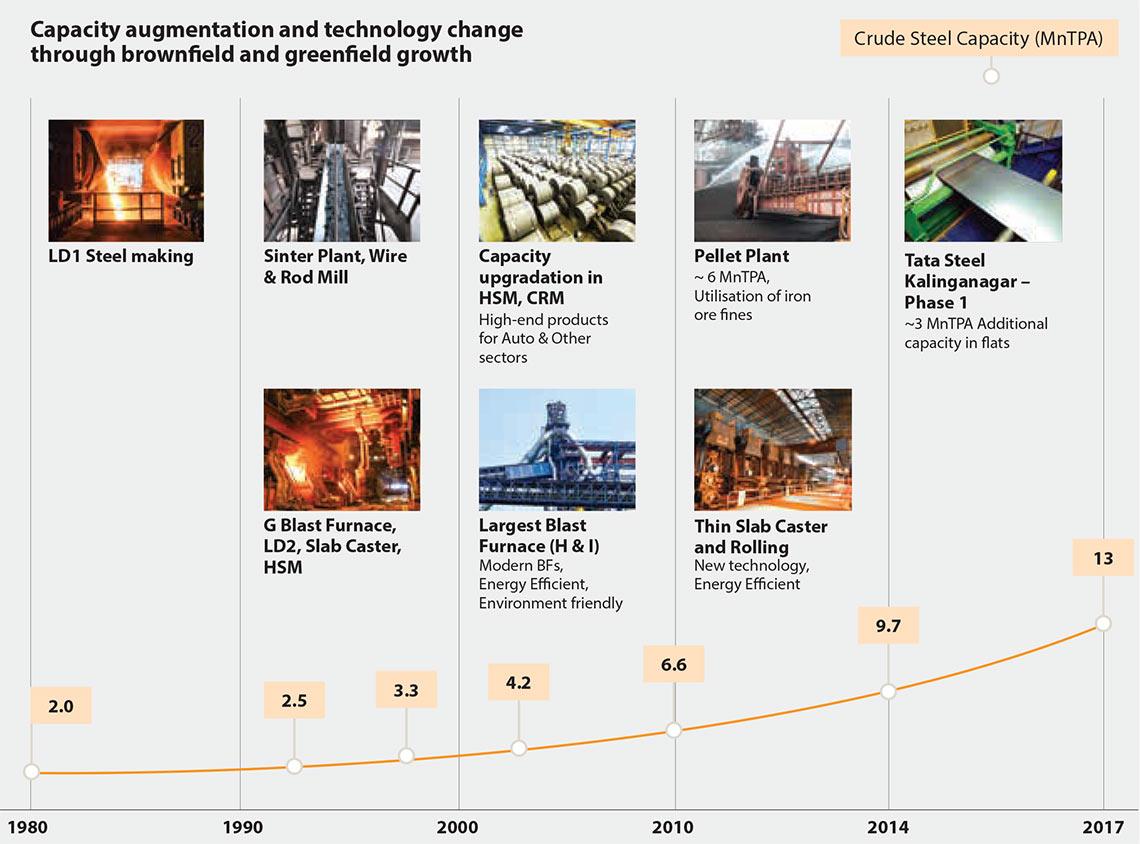 Tata steel annual report 2015 16 growth at tata steel india nvjuhfo Choice Image