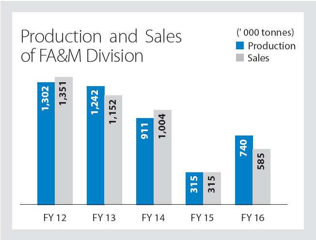 Tata Steel Working Capital Management Project Report Pdf